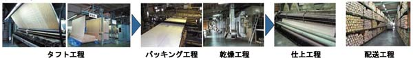 敷物部 製造工程