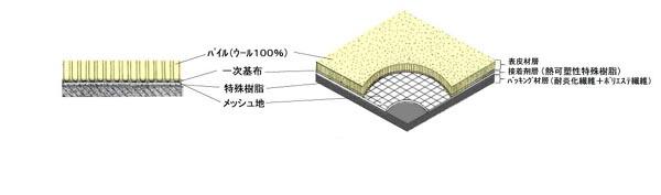 PVCタイルカーペット断面